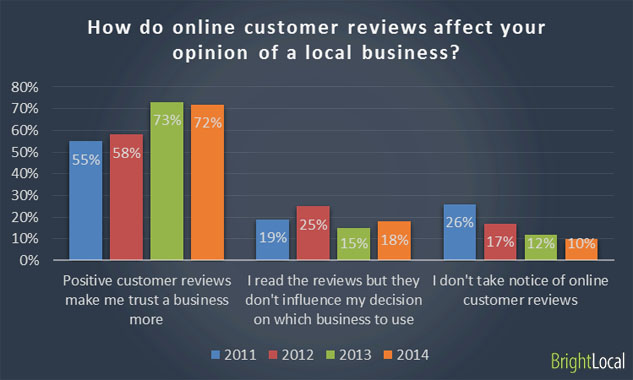 BrightLocal Survey