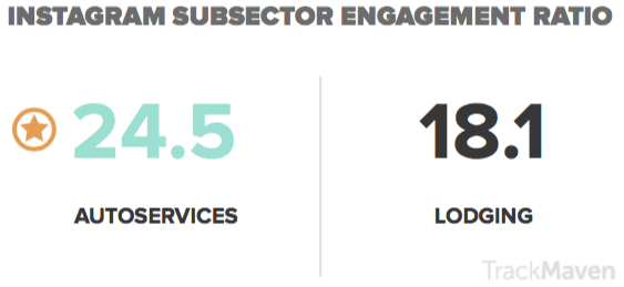 Hospitality Instagram subsector engagement ratio