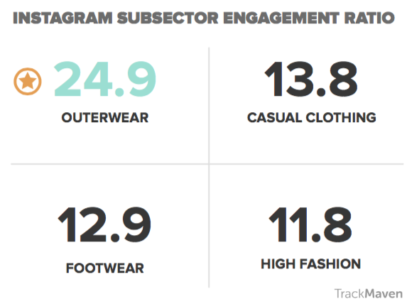 Fashion marketing brands' instagram subsector engagement ratio.