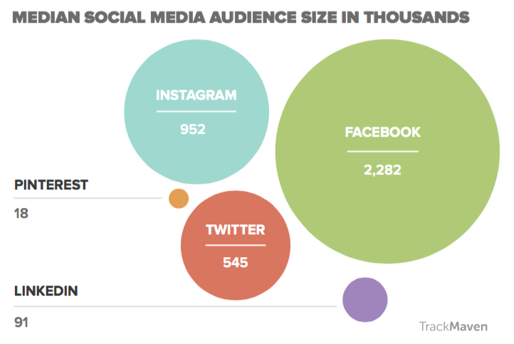 Fashion marketing brands' median social media audience size.