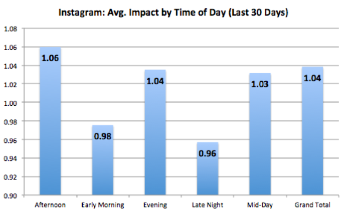 Best times to post for top Instagram brands