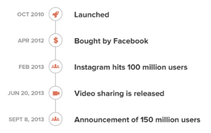 History of content marketing: Instagram timeline