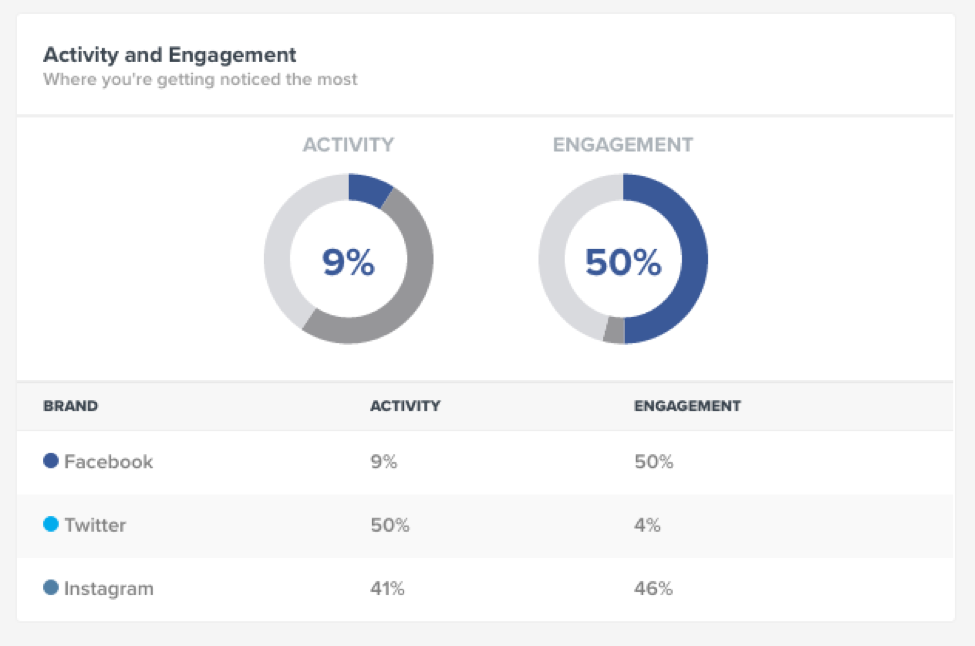 activity and engagement trackmaven marketing analytics dashboard
