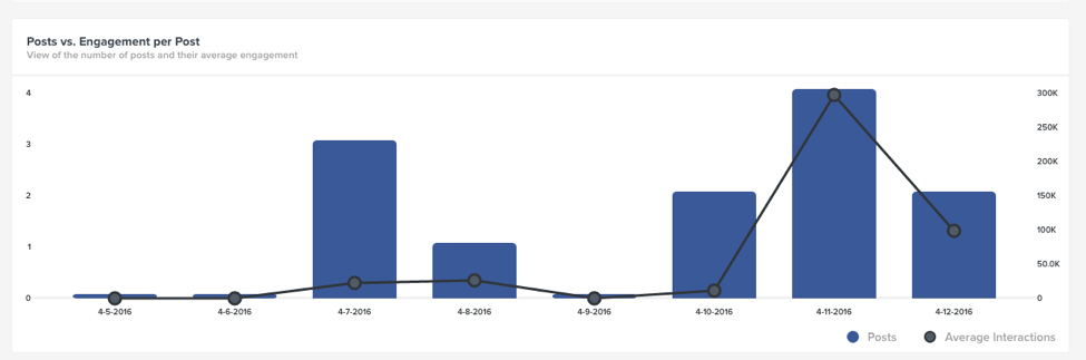 posts versus engagement per post trackmaven marketing dashboard