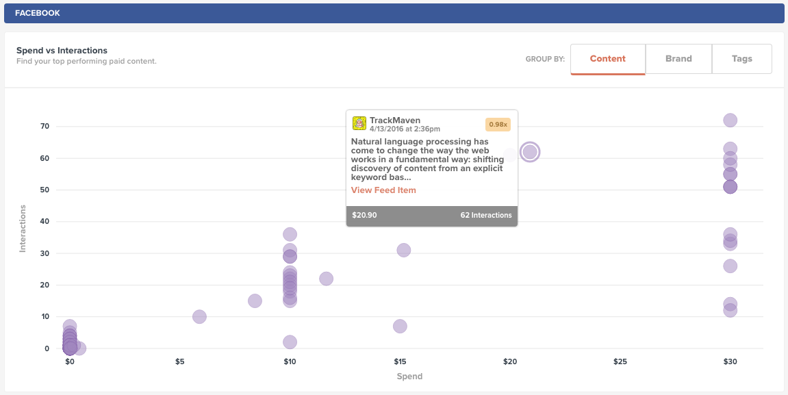 Facebook content example on natural language processing.