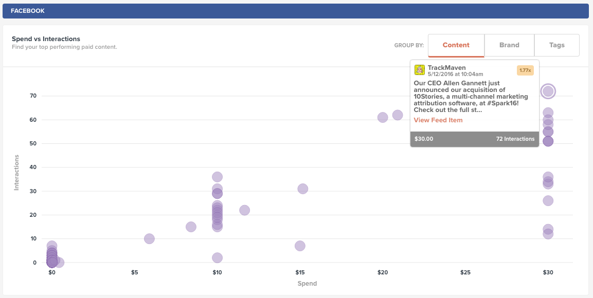 Facebook content example on aquisition.