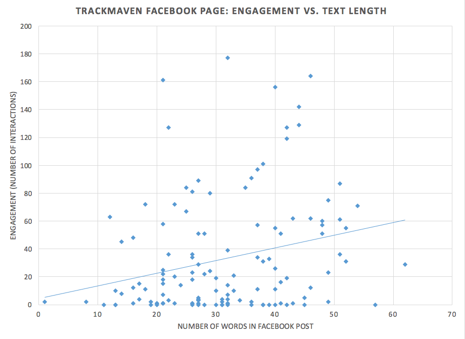 Facebook content strategy for text length.