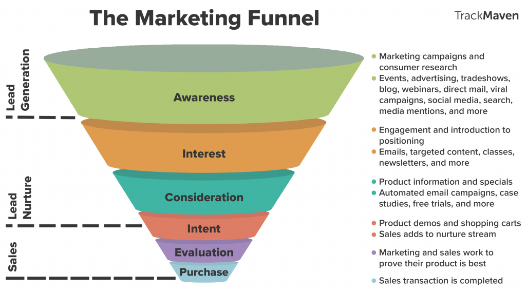 Importance Of Design Funnel In Product Design