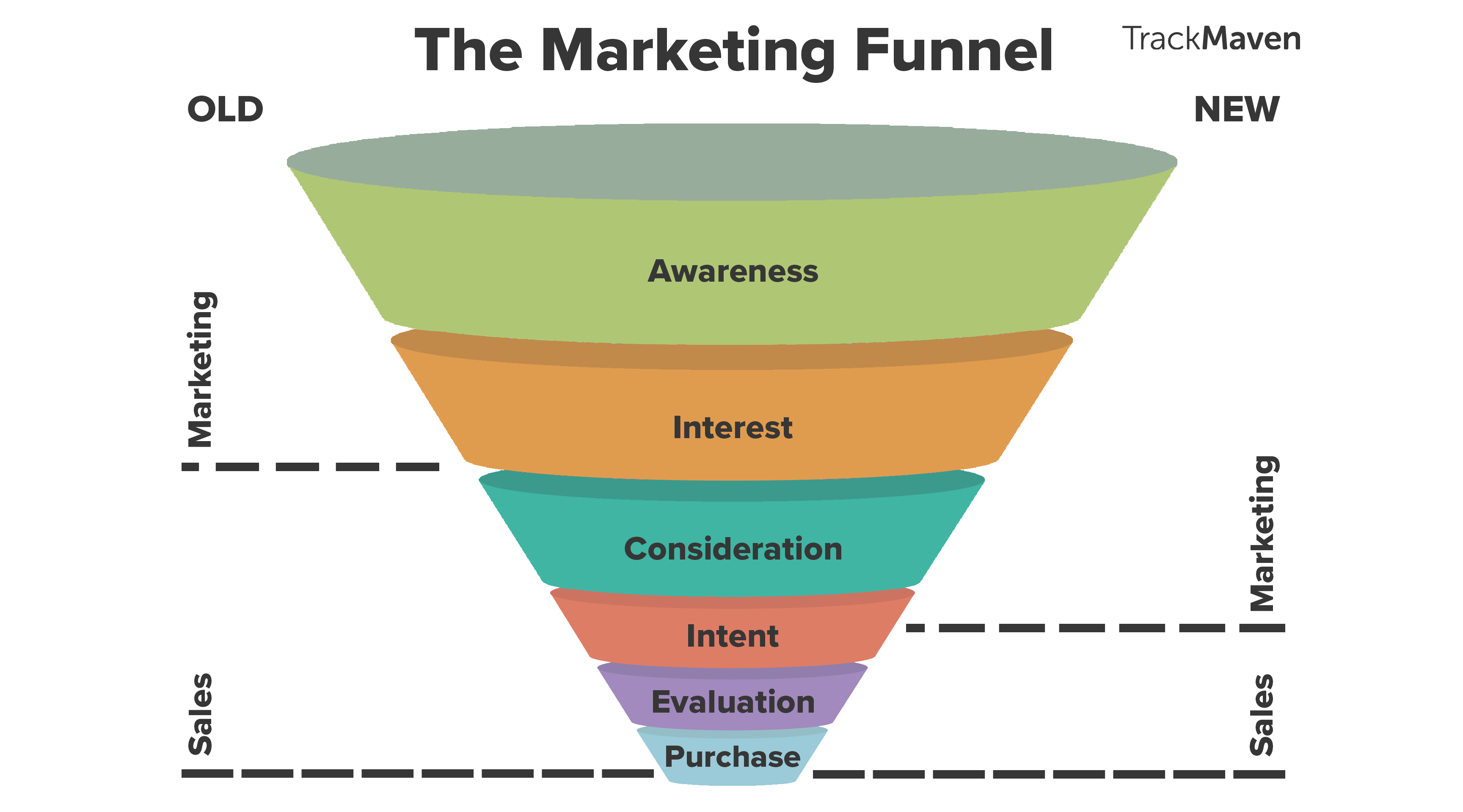How The Marketing Funnel Works From Top To Bottom Wiring Diagram Don39t Pay Any Attention Note On