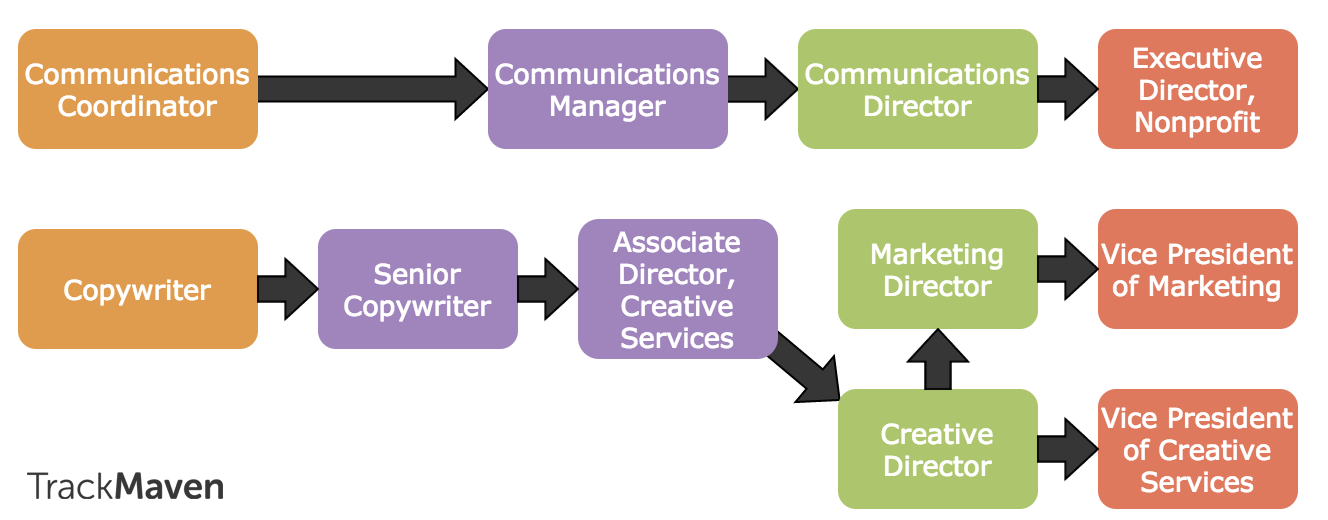 Creative writing services manager salary