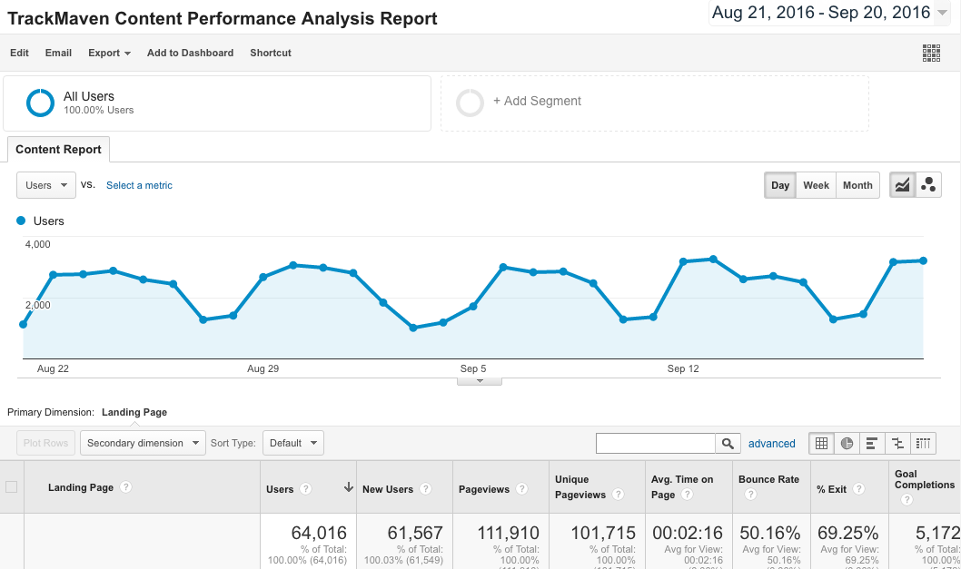 Google Analytics Report Templates -- Content Performance Analysis Report