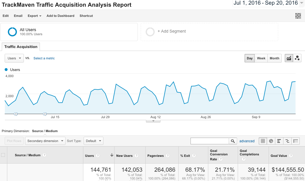 Google Analytics Report Templates -- Traffic Acquisition Analysis Report