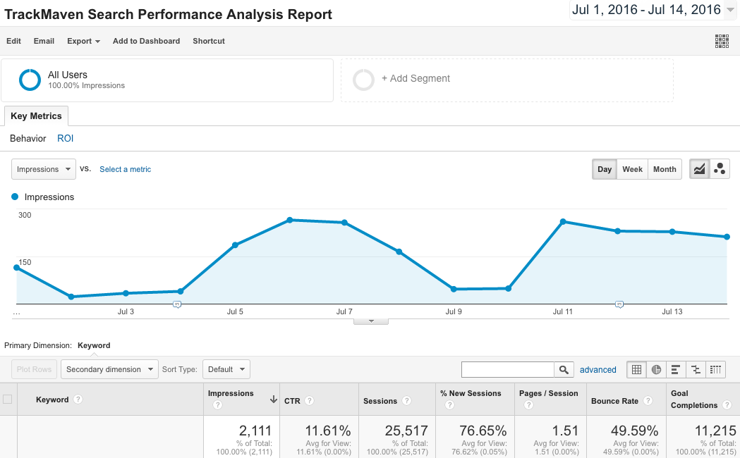 6 Google Analytics Report Templates Every Marketer Needs — TrackMaven