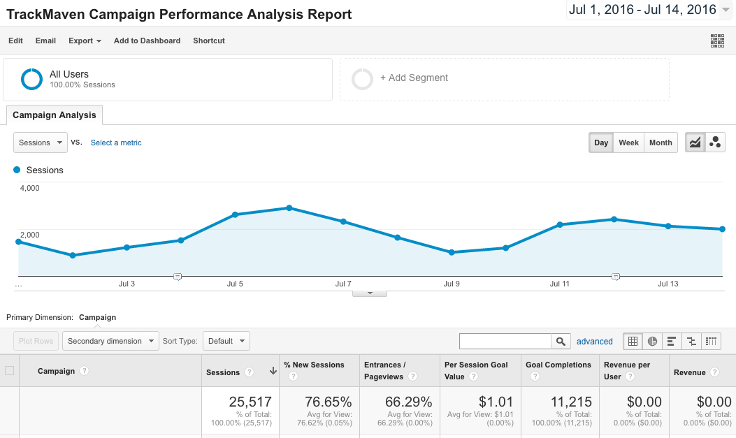 Google Analytics Report Template -- Campaign Performance Analysis Report