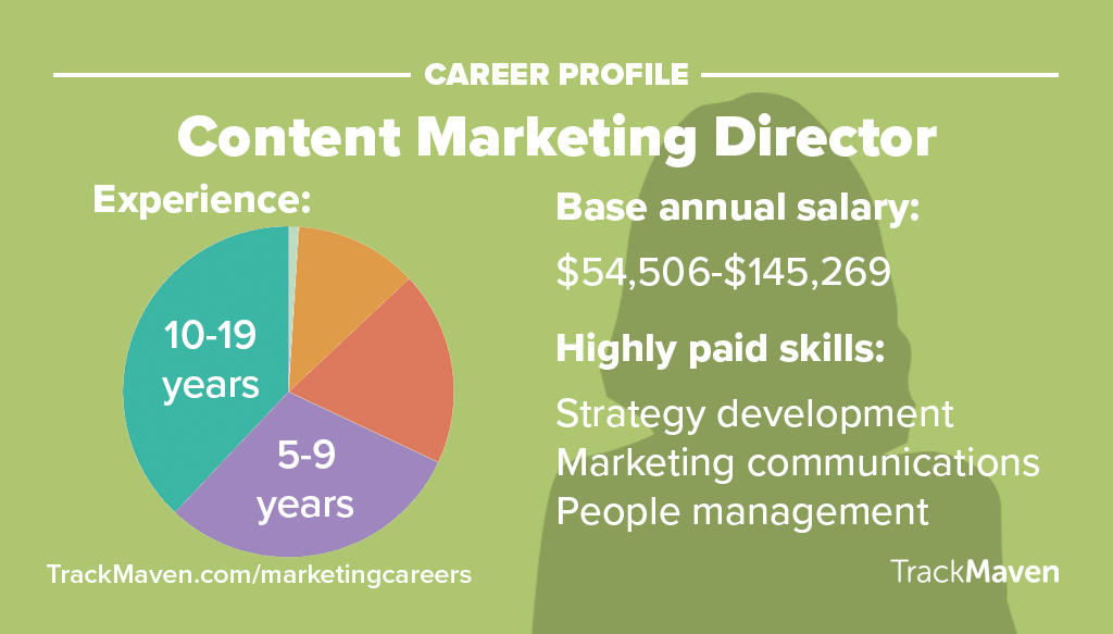 Marketing Jobs -- Content Marketing Director