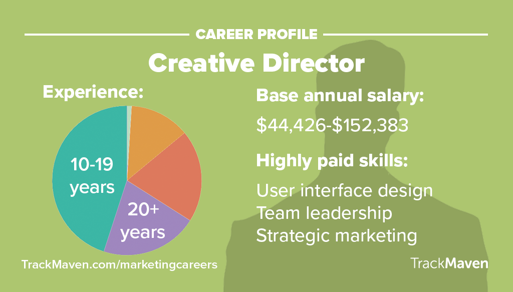 Marketing Jobs -- Creative Director