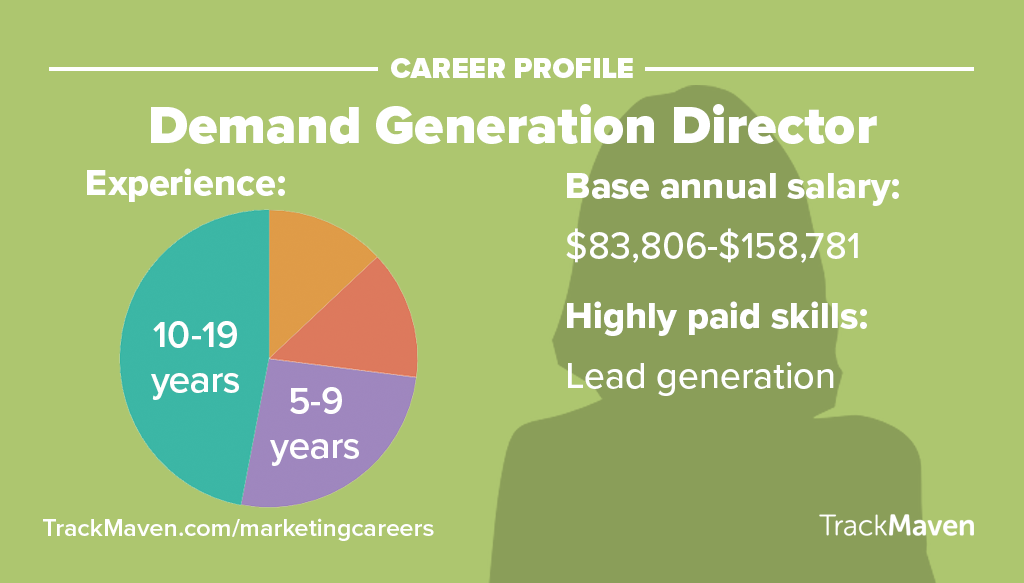 Marketing Jobs -- Demand Generation Director