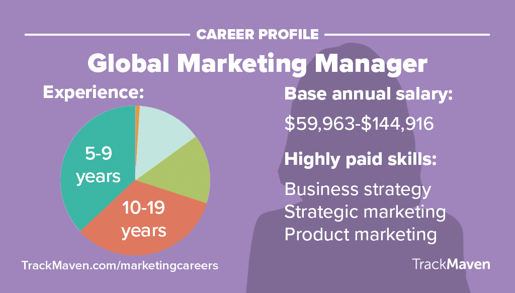 Marketing Jobs -- Global Marketing Manager