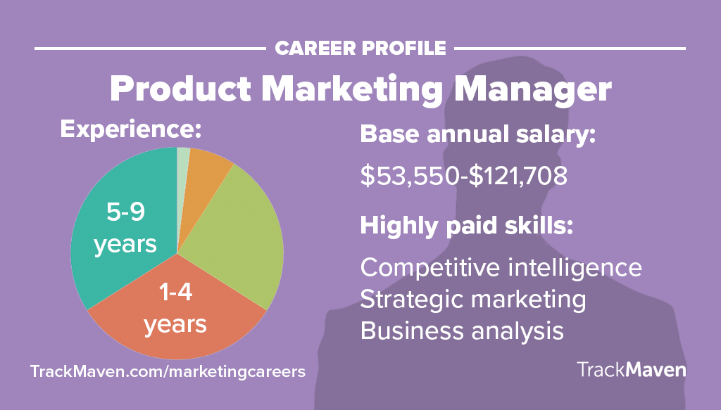 Marketing Jobs -- Product Marketing Manager