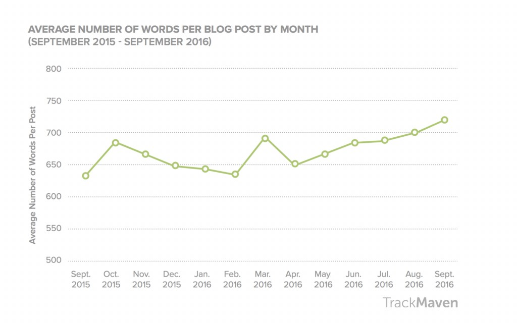 blogging for business blog length over time