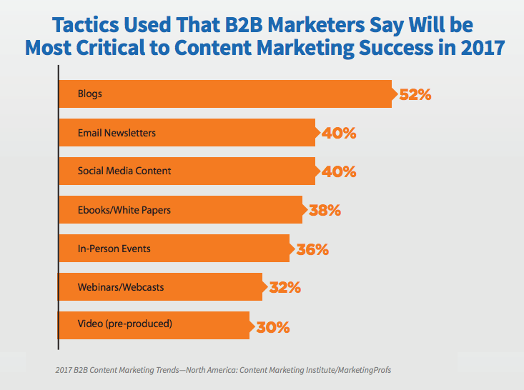 52 percent of B2B marketers say blogs will be most critical to content marketing success in 2017