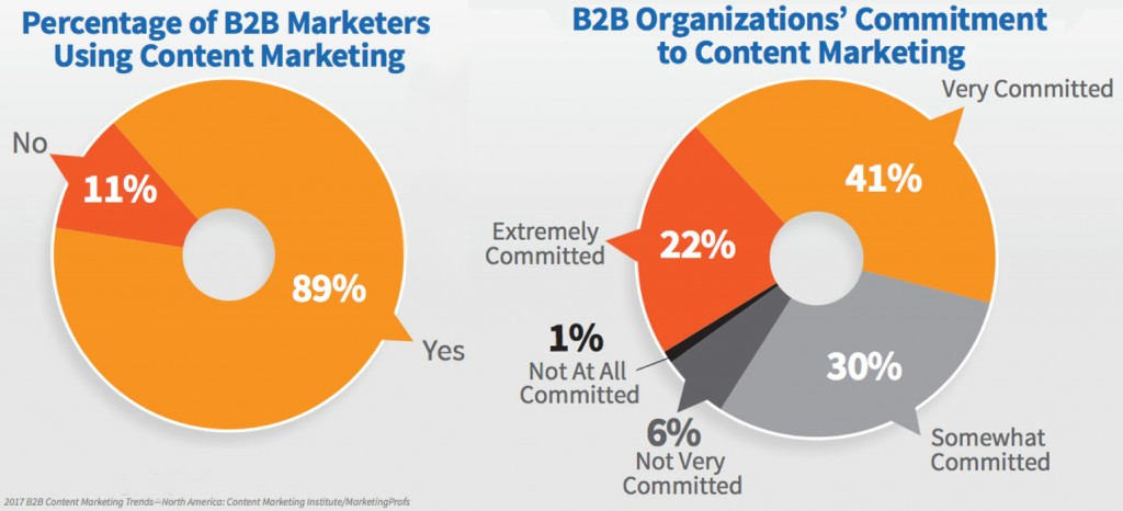 B2B blog strategy and the importance of content marketing.
