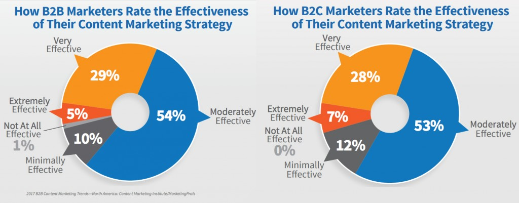 b2b and b2c marketing strategies