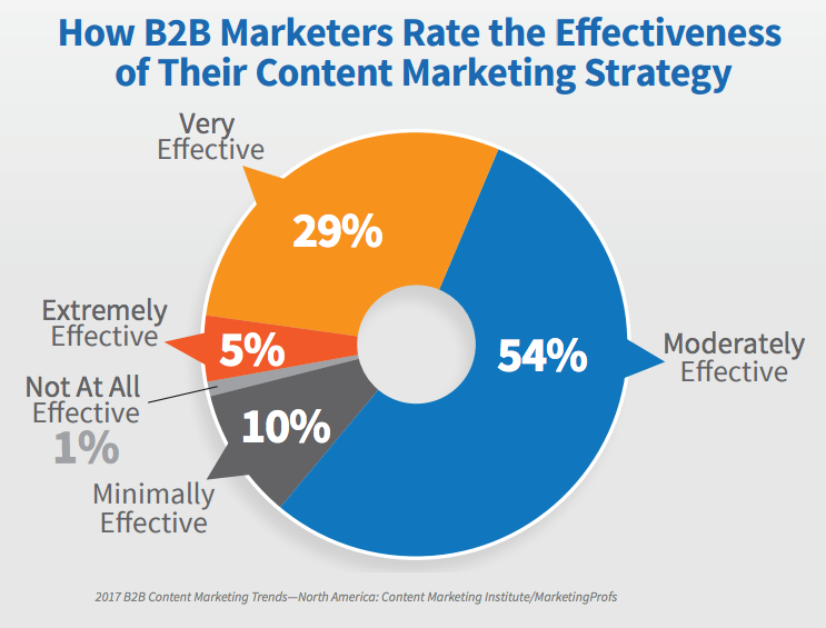 only 34 percent of B2B marketers would rate their organization's use of content marketing as very effective or extremely effective.
