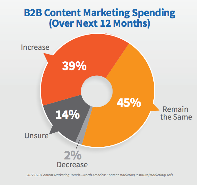 45 percent of B2B marketers expect content marketing spending to remain the same over the next 12 months