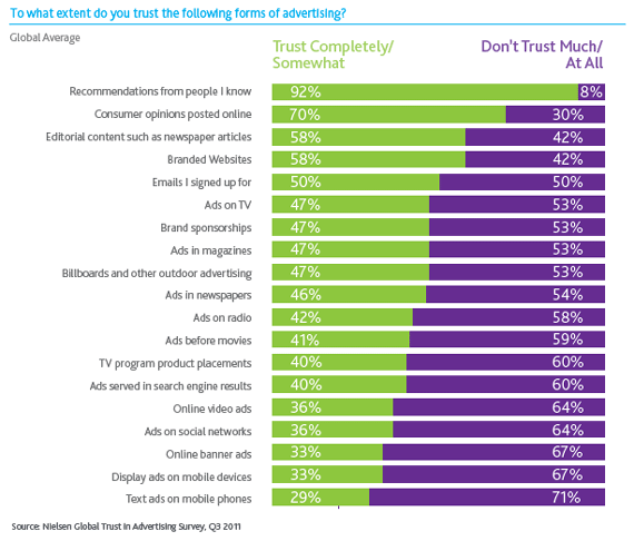 Nielsen's Global Trust in Advertising Report shows how employee advocacy can help your brand.