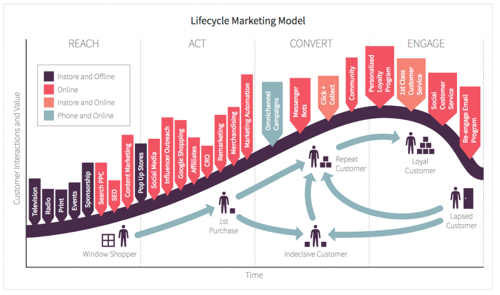 visualization of a customer lifecycle marketing model