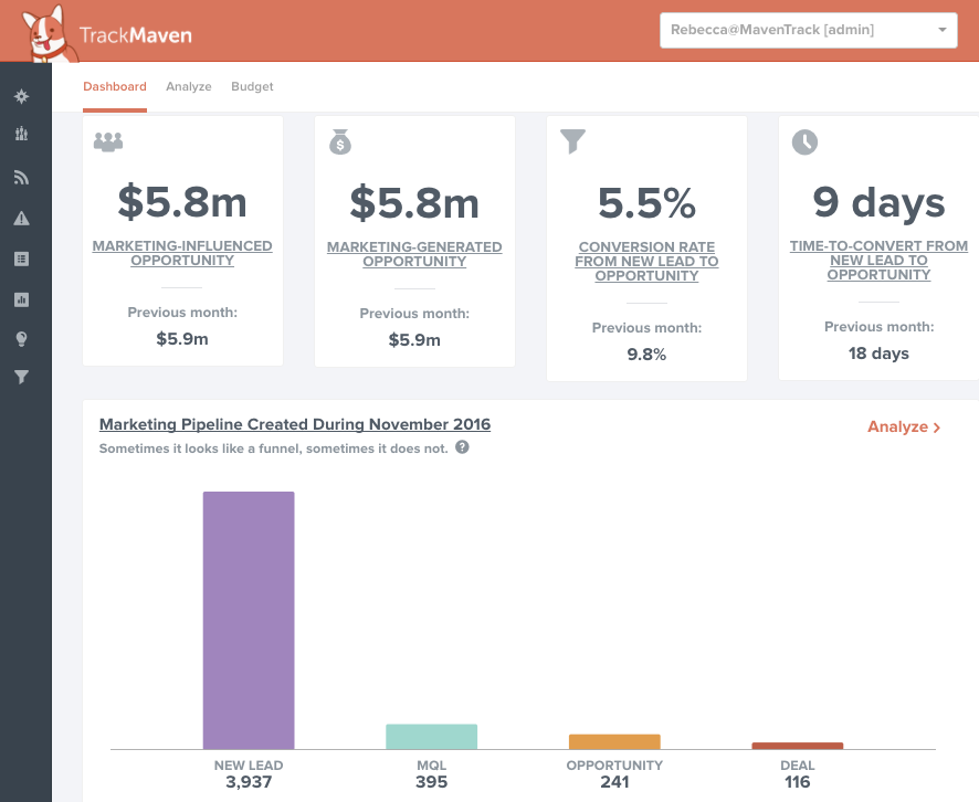 CMOs of B2B companies should have an overview of average conversion rates from lead to sale in their dashboard.
