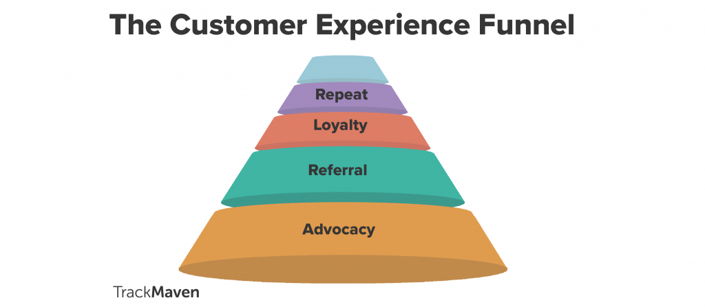 Customer experience and brand loyalty funnel.