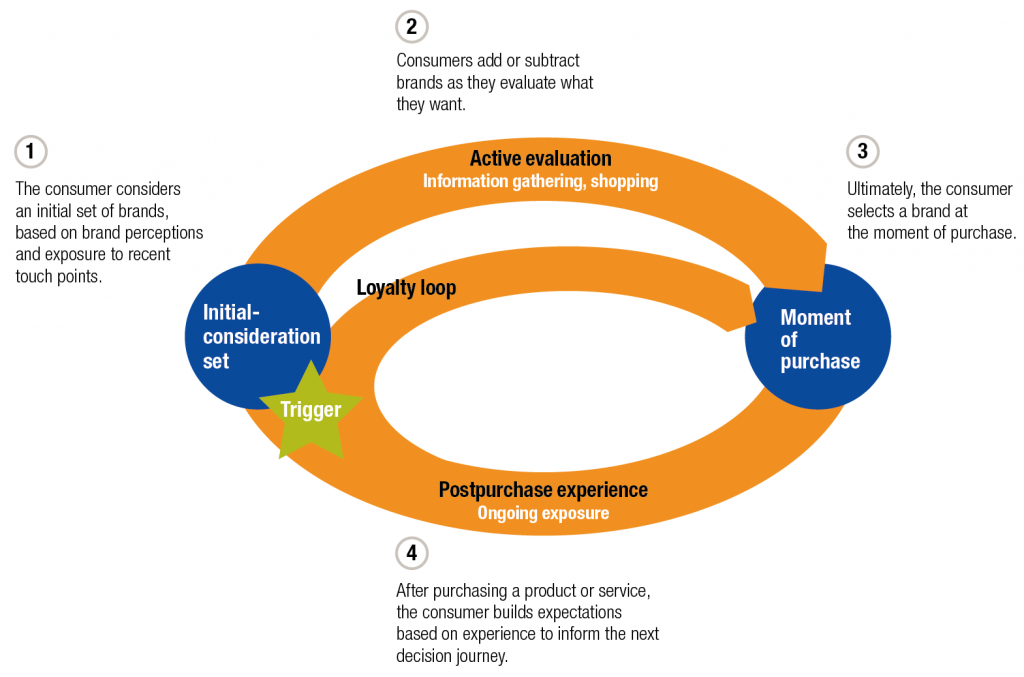Customer lifecycle journey model by McKinsey.