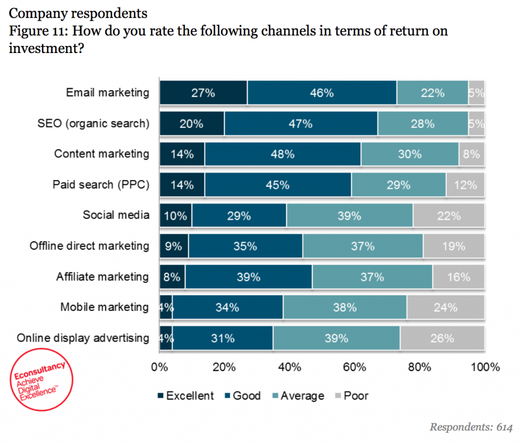 Which channels marketers believe provide the highest ROI (eConsultancy).