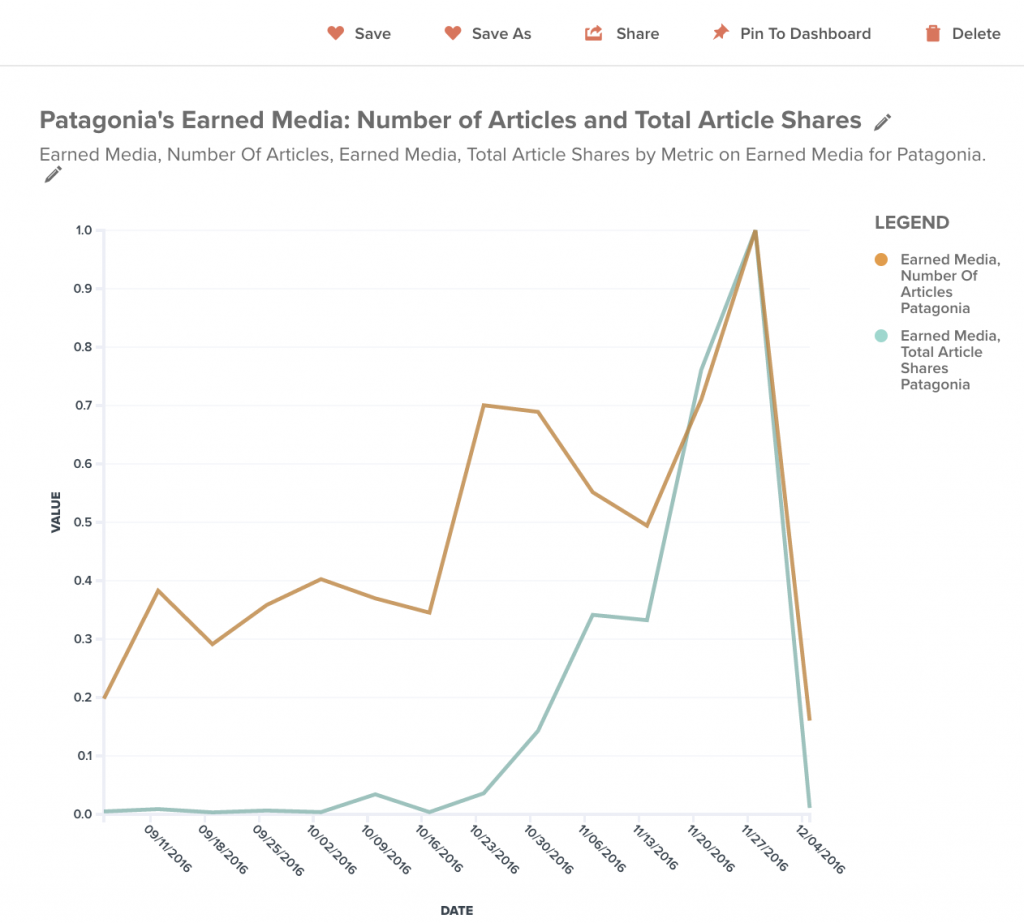 How to measure brand awareness using earned media metrics, as in this example for Patagonia.