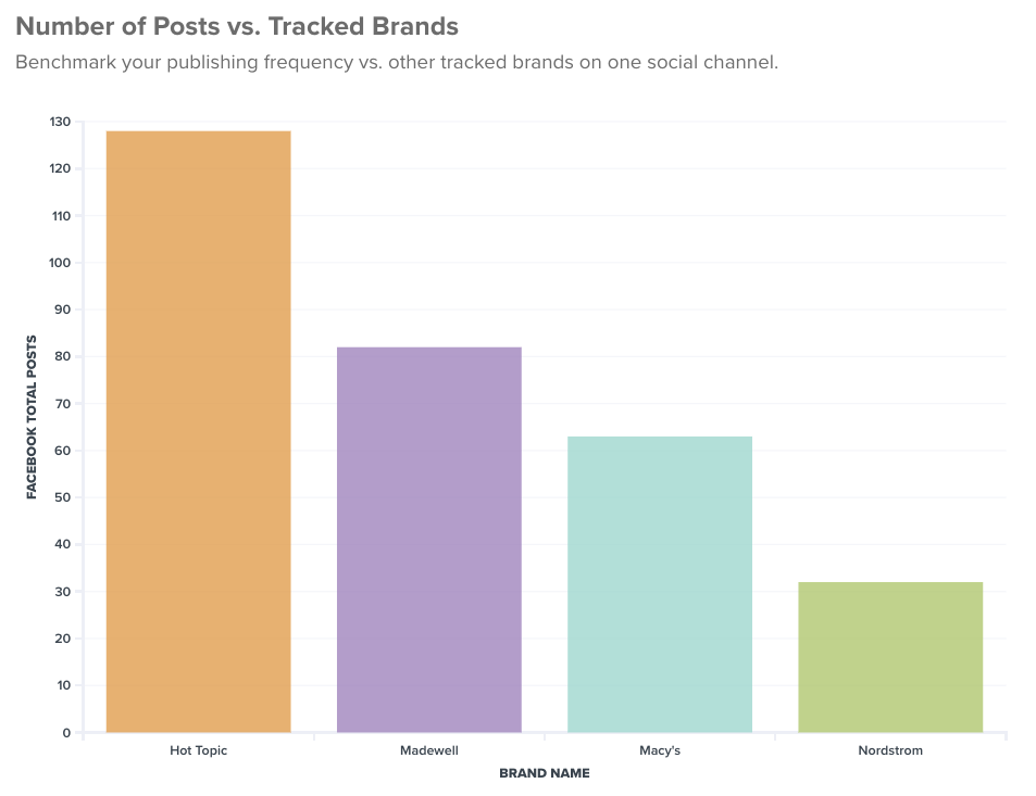 Are competitors posting more or less frequently than you are?