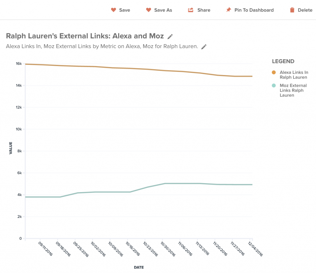 In this example from TrackMaven, you can see data from Alexa and Moz on external links that Ralph Lauren has earned in the past three months.