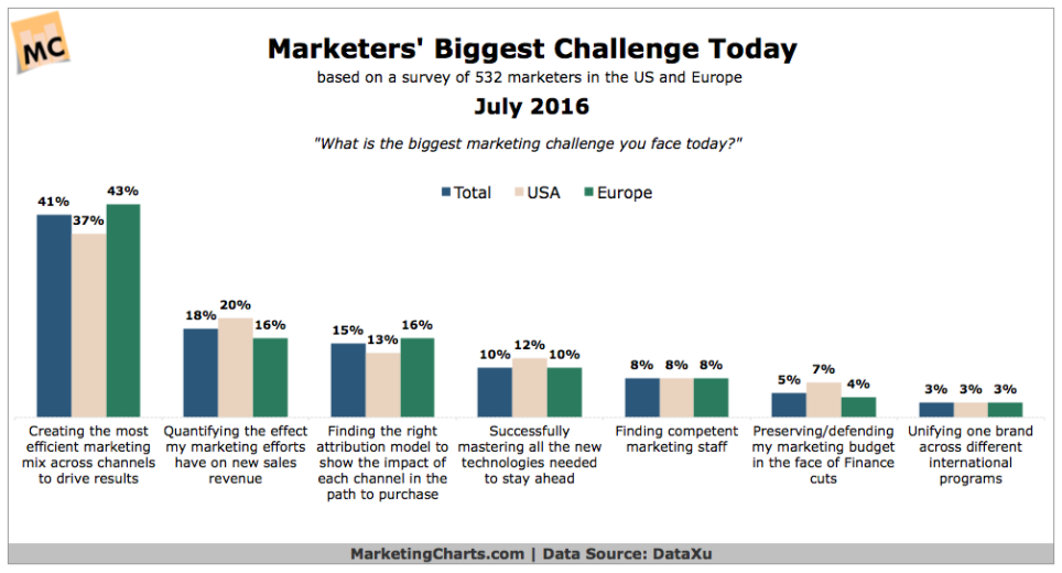 Marketers' biggest challenge is creating an effective marketing mix.