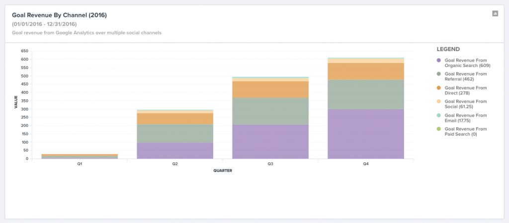 Revenue from website goals by channel in web analytics dashboard.