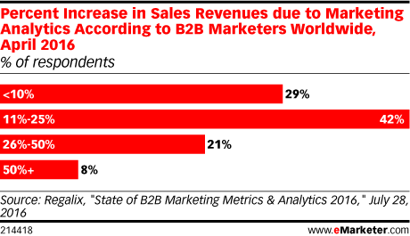 B2B marketers see a revenue increase from marketing analytics, with marketing change management.