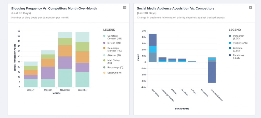Track social media audience acquisition versus competitors on social (TrackMaven).