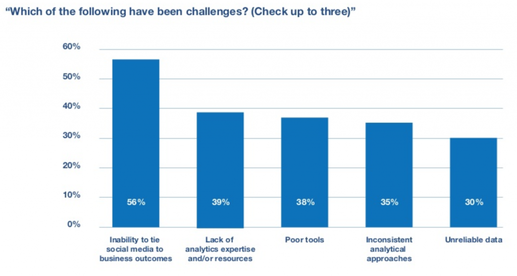 Top social media marketing challenges.