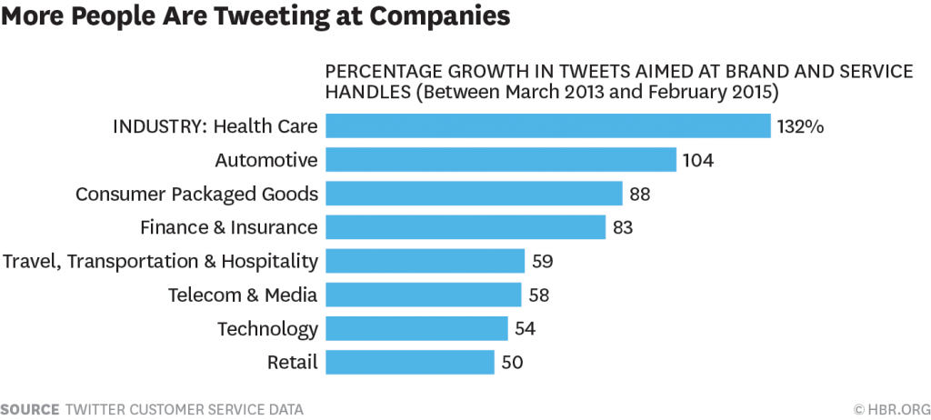 Audiences are tweeting more at companies, making social media sentiment analysis more valuable (HBR).