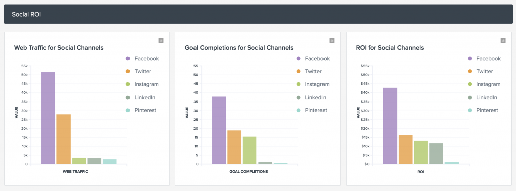 Google Analytics data and UTM parameters are the foundations for tracking social media ROI.