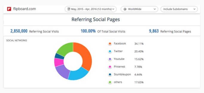 SimilarWeb data via Flipboard