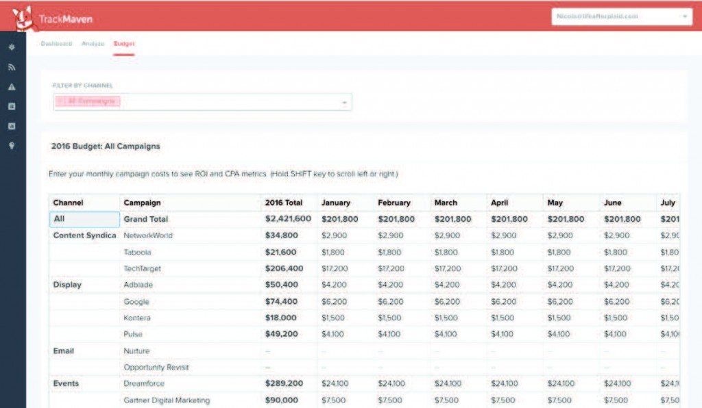 TrackMaven's funnel attribution for optimizing campaigns around revenue.