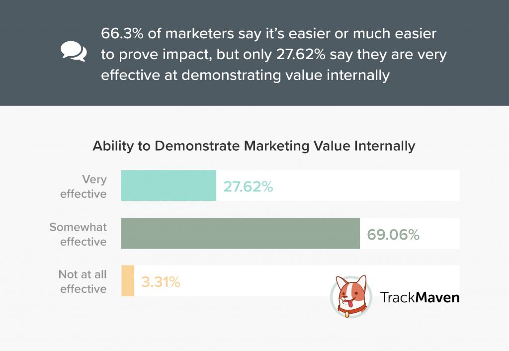 Ability to Demonstrate Marketing Value Internally_Graph_TrackMaven Survey