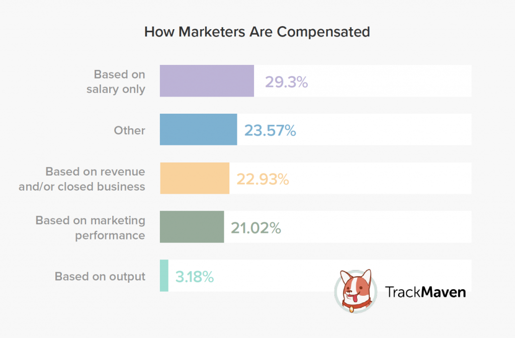 How Marketers Are Compensated_Marketing Leaders Survey TrackMaven