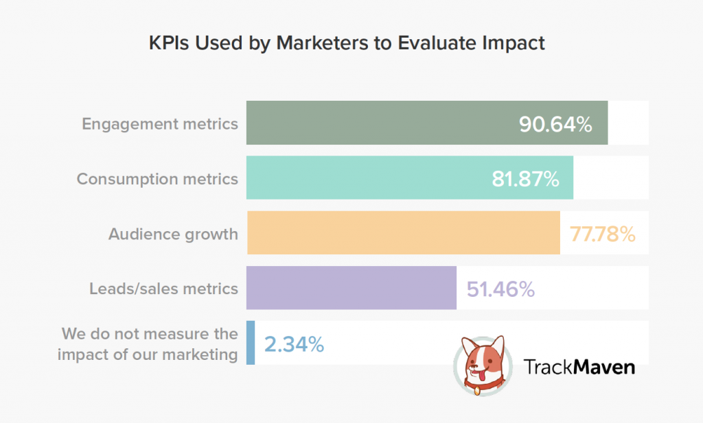 KPIs Used by Marketers to Evaluate Impact TrackMaven